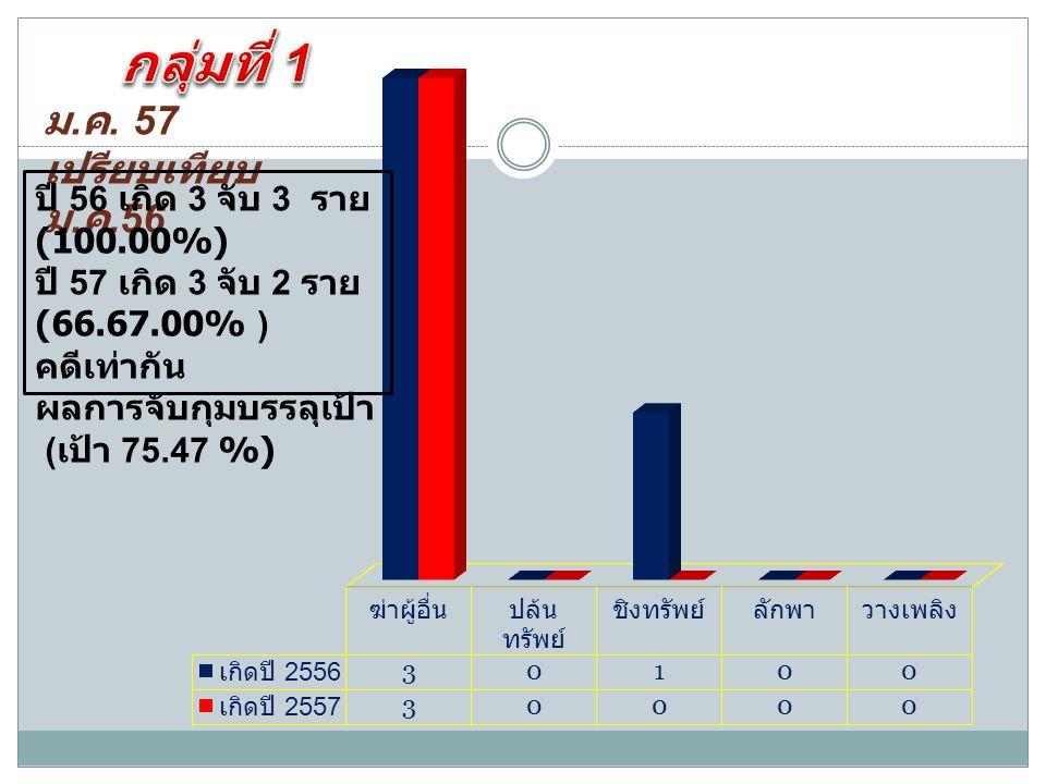 ปี 56 เกิด 3 จับ 3 ราย (100.00%) ปี 57 เกิด 3 จับ 2 ราย (66.67.00% ) คดีเท่ากัน ผลการจับกุมบรรลุเป้า ( เป้า 75.47 %)