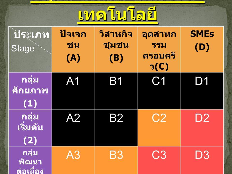 ประเภท Stage ปัจเจก ชน (A) วิสาหกิจ ชุมชน (B) อุตสาหก รรม ครอบครั ว (C) SMEs (D) กลุ่ม ศักยภาพ (1) A1B1C1D1 กลุ่ม เริ่มต้น (2) A2B2C2D2 กลุ่ม พัฒนา ต่อเนื่อง (3) A3B3C3D3 กลุ่ม ส่งออก ต่างประเท ศ (4) A4B4C4D4