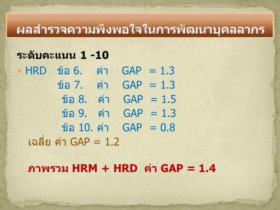 ระดับคะแนน 1 -10 HRD ข้อ 6. ค่า GAP = 1.3 ข้อ 7. ค่า GAP = 1.3 ข้อ 8. ค่า GAP = 1.5 ข้อ 9. ค่า GAP = 1.3 ข้อ 10. ค่า GAP = 0.8 เฉลี่ย ค่า GAP = 1.2 ภา