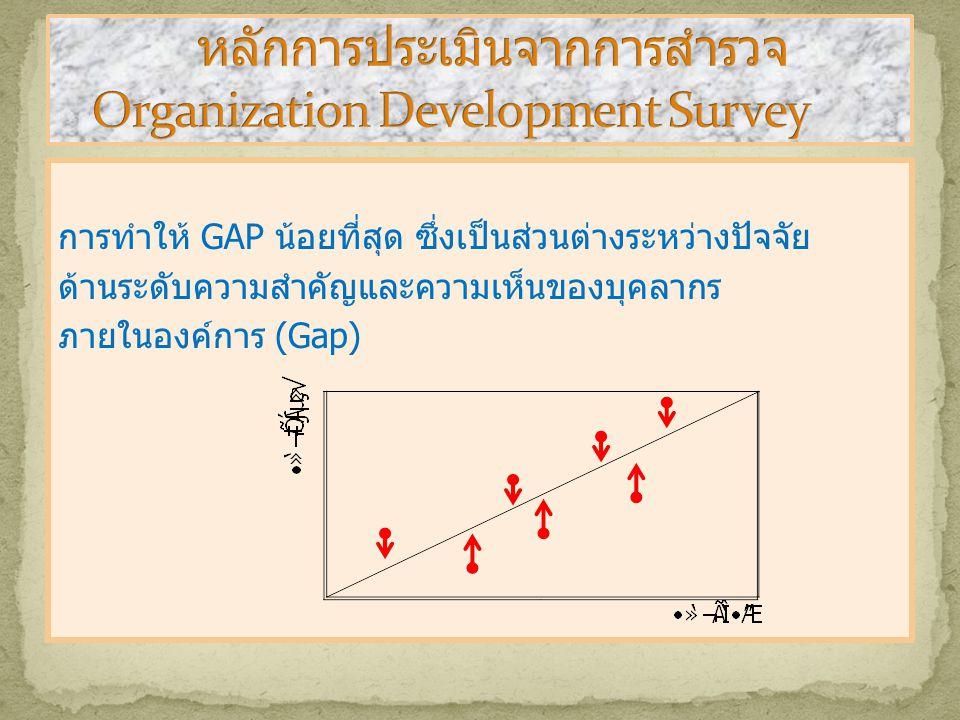 การทำให้ GAP น้อยที่สุด ซึ่งเป็นส่วนต่างระหว่างปัจจัย ด้านระดับความสำคัญและความเห็นของบุคลากร ภายในองค์การ (Gap)