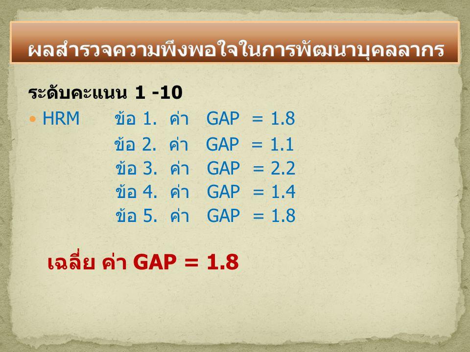 ระดับคะแนน 1 -10 HRM ข้อ 1. ค่า GAP = 1.8 ข้อ 2. ค่า GAP = 1.1 ข้อ 3. ค่า GAP = 2.2 ข้อ 4. ค่า GAP = 1.4 ข้อ 5. ค่า GAP = 1.8 เฉลี่ย ค่า GAP = 1.8