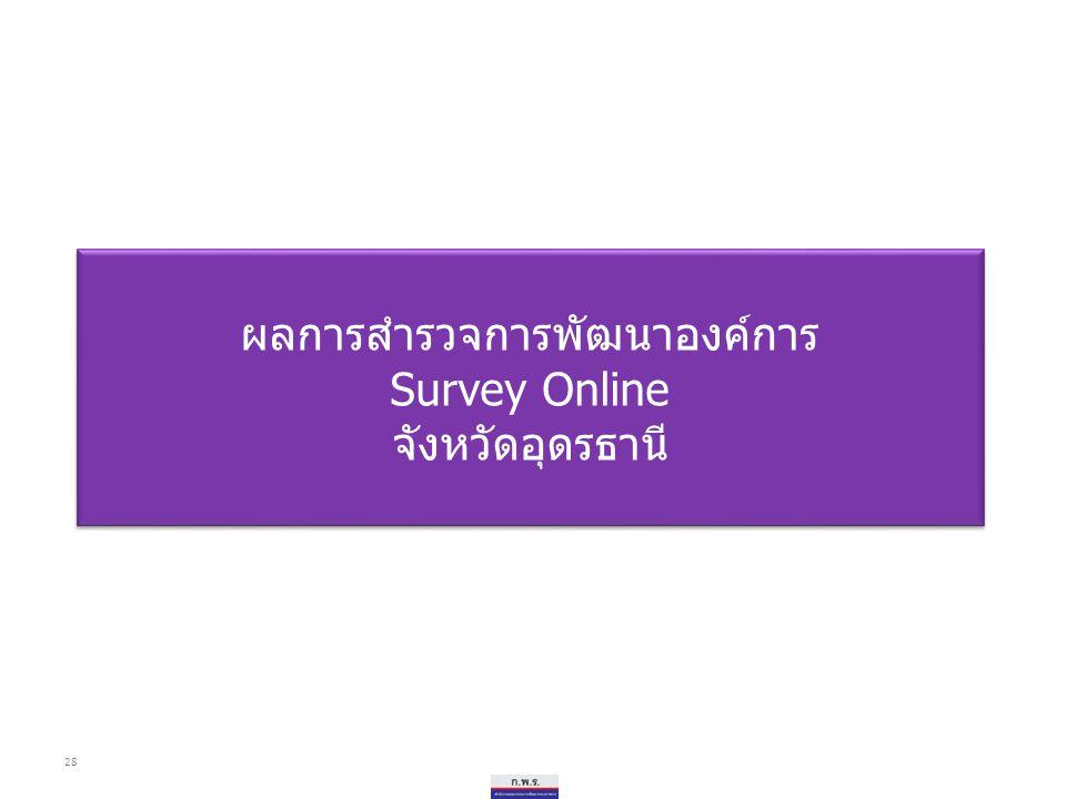 ผลการสำรวจการพัฒนาองค์การ Survey Online จังหวัดอุดรธานี ผลการสำรวจการพัฒนาองค์การ Survey Online จังหวัดอุดรธานี 28