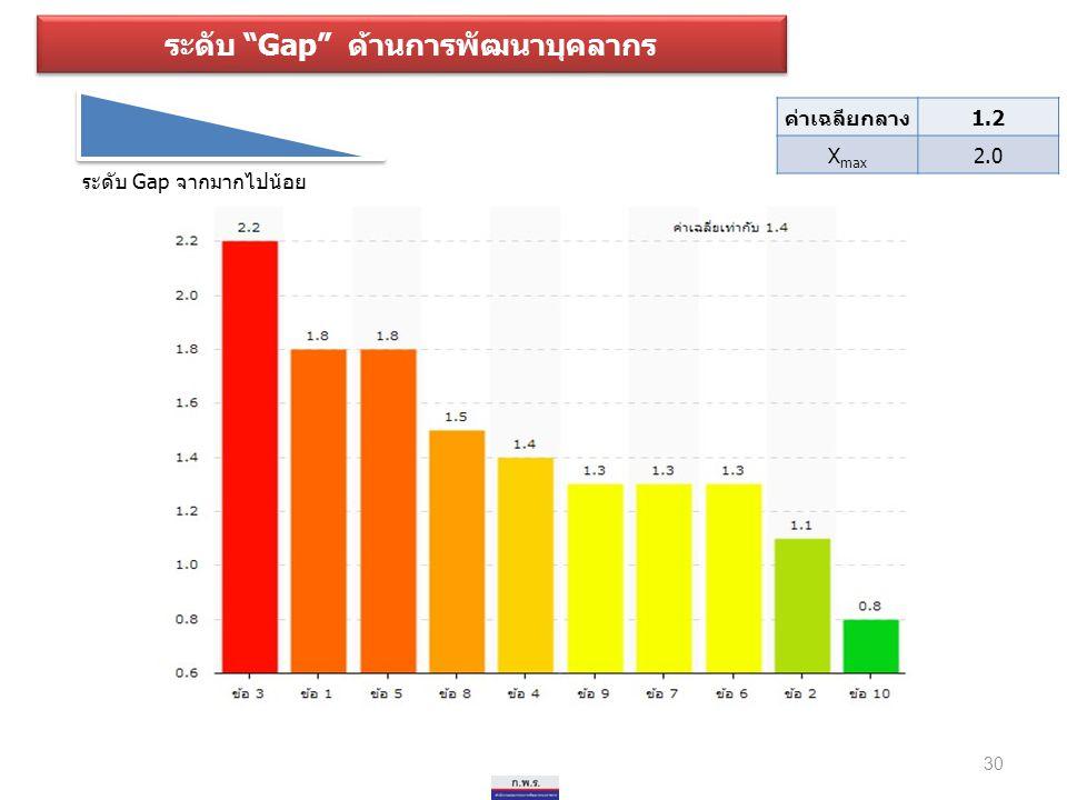 """ระดับ """"Gap"""" ด้านการพัฒนาบุคลากร ระดับ Gap จากมากไปน้อย 30 ค่าเฉลียกลาง1.2 X max 2.0"""