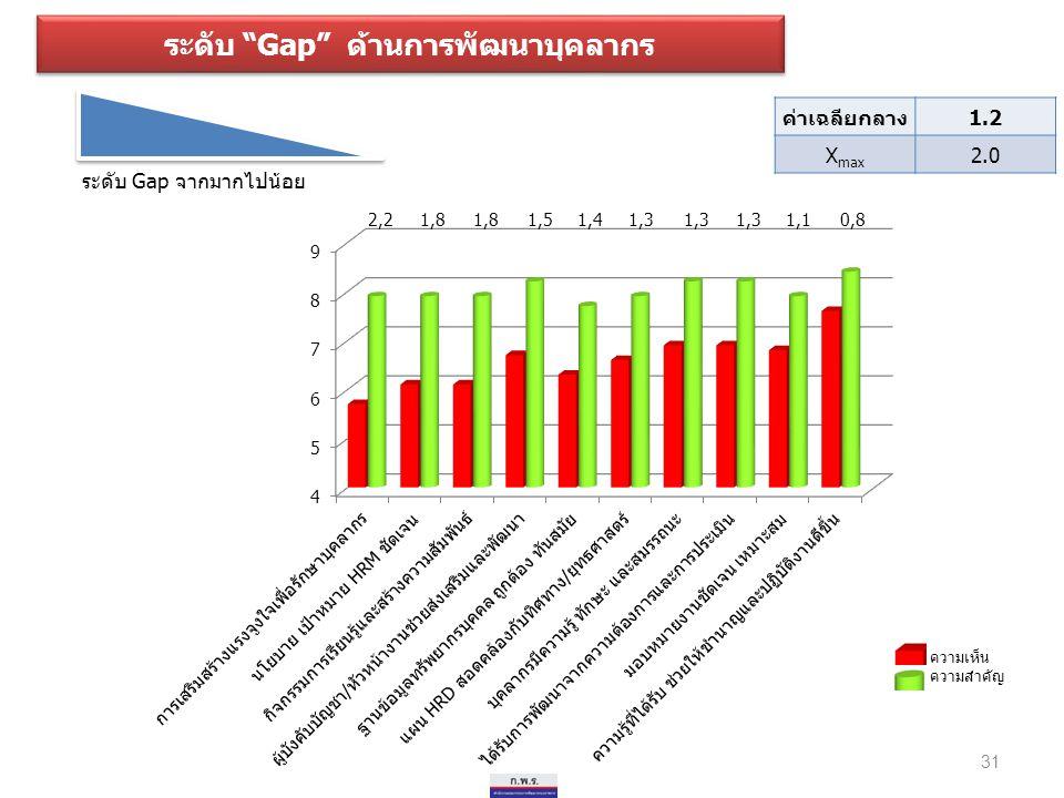 """ระดับ """"Gap"""" ด้านการพัฒนาบุคลากร ระดับ Gap จากมากไปน้อย 31 ค่าเฉลียกลาง1.2 X max 2.0 ความเห็น ความสำคัญ"""