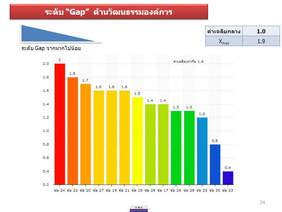 """ระดับ """"Gap"""" ด้านวัฒนธรรมองค์การ ระดับ Gap จากมากไปน้อย 34 ค่าเฉลียกลาง1.0 X max 1.9"""