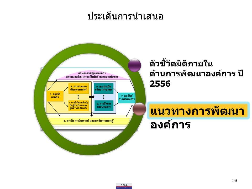 ประเด็นการนำเสนอ ตัวชี้วัดมิติภายใน ด้านการพัฒนาองค์การ ปี 2556 39 แนวทางการพัฒนา องค์การ