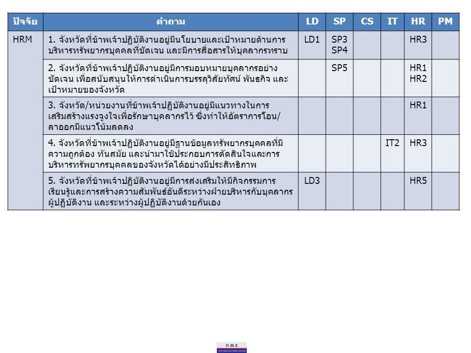 ปัจจัยคำถามLDSPCSITHRPM HRM1. จังหวัดที่ข้าพเจ้าปฏิบัติงานอยู่มีนโยบายและเป้าหมายด้านการ บริหารทรัพยากรบุคคลที่ชัดเจน และมีการสื่อสารให้บุคลากรทราบ LD