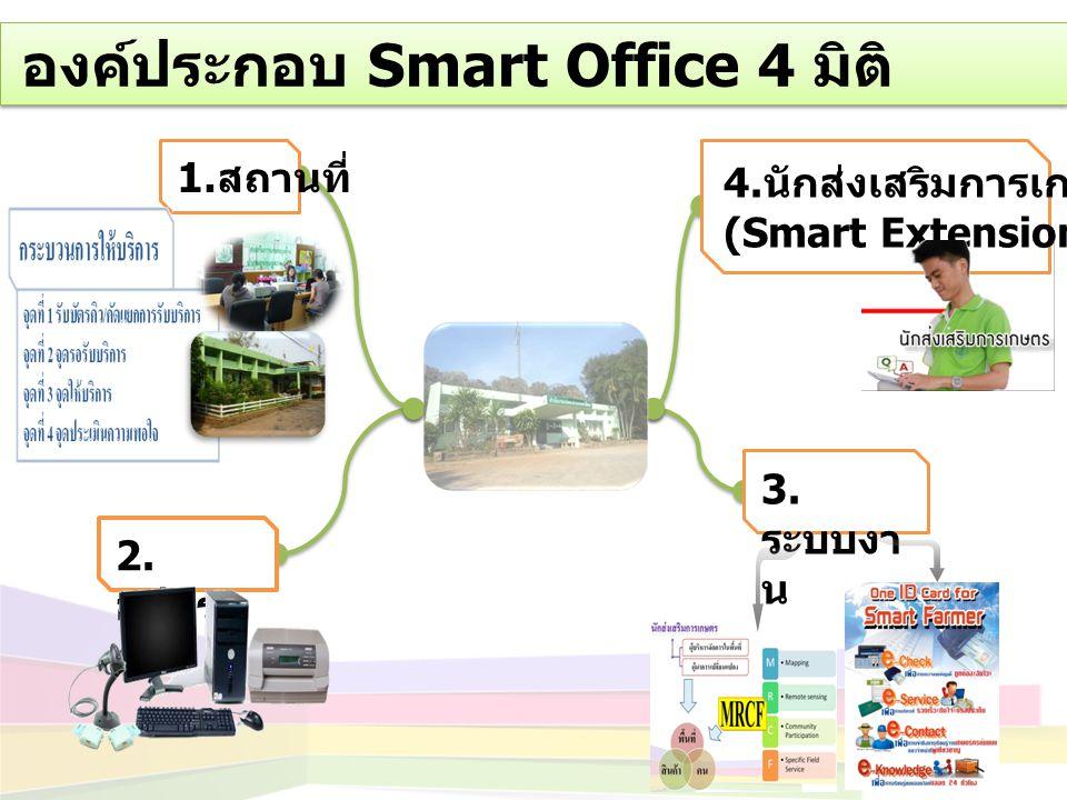 องค์ประกอบ Smart Office 4 มิติ 2. อุปกร ณ์ 4. นักส่งเสริมการเกษตร (Smart Extension Officer) 1. สถานที่ 3. ระบบงา น