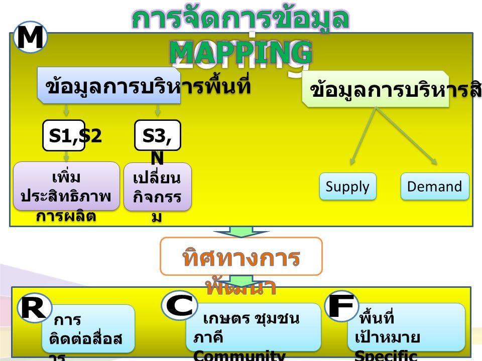 ข้อมูลการบริหารสินค้า Supply Demand เพิ่ม ประสิทธิภาพ การผลิต เปลี่ยน กิจกรร ม S1,S2 S3, N ข้อมูลการบริหารพื้นที่ พื้นที่ เป้าหมาย Specific Field Serv