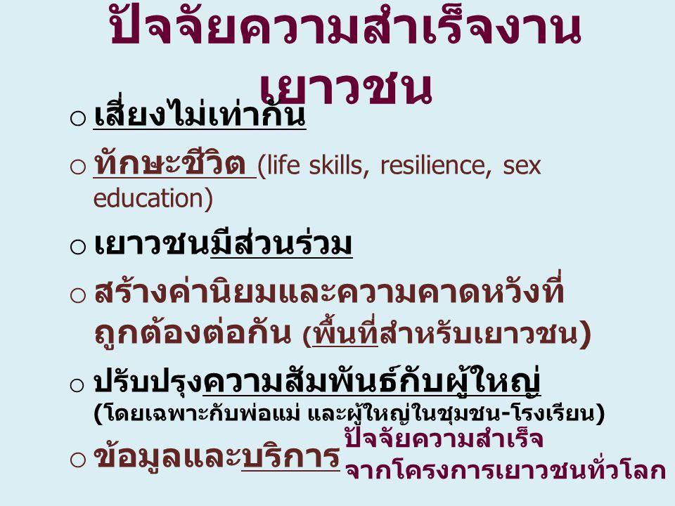 ปัจจัยความสำเร็จงาน เยาวชน o เสี่ยงไม่เท่ากัน o ทักษะชีวิต (life skills, resilience, sex education) o เยาวชนมีส่วนร่วม o สร้างค่านิยมและความคาดหวังที่