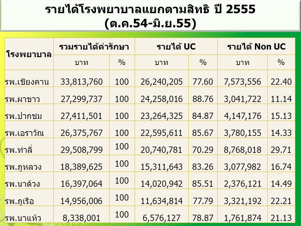 โรงพยาบาล รวมรายได้ค่ารักษารายได้ UCรายได้ Non UC บาท% % % รพ.เชียงคาน33,813,76010026,240,20577.607,573,55622.40 รพ.ผาขาว27,299,73710024,258,01688.763