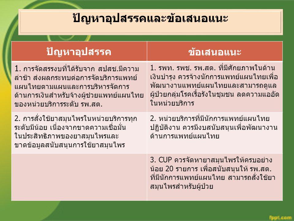 ปัญหาอุปสรรคข้อเสนอแนะ 1. การจัดสรรงบที่ได้รับจาก สปสช.มีความ ล่าช้า ส่งผลกระทบต่อการจัดบริการแพทย์ แผนไทยตามแผนและการบริหารจัดการ ด้านการเงินสำหรับจ้
