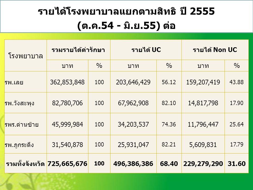 โรงพยาบาล รวมรายได้ค่ารักษารายได้ UCรายได้ Non UC บาท% % % รพ.เลย362,853,848 100 203,646,429 56.12 159,207,419 43.88 รพ.วังสะพุง82,780,706 100 67,962,