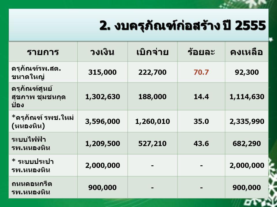 รายการวงเงินเบิกจ่ายร้อยละคงเหลือ ครุภัณฑ์รพ.สต. ขนาดใหญ่ 315,000222,70070.792,300 ครุภัณฑ์ศูนย์ สุขภาพ ชุมชนกุด ป่อง 1,302,630188,00014.41,114,630 *ค
