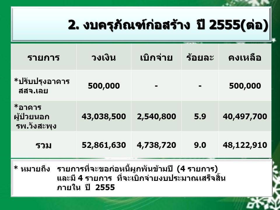 รายการวงเงินเบิกจ่ายร้อยละคงเหลือ *ปรับปรุงอาคาร สสจ.เลย 500,000-- *อาคาร ผู้ป่วยนอก รพ.วังสะพุง 43,038,5002,540,8005.940,497,700 รวม 52,861,6304,738,