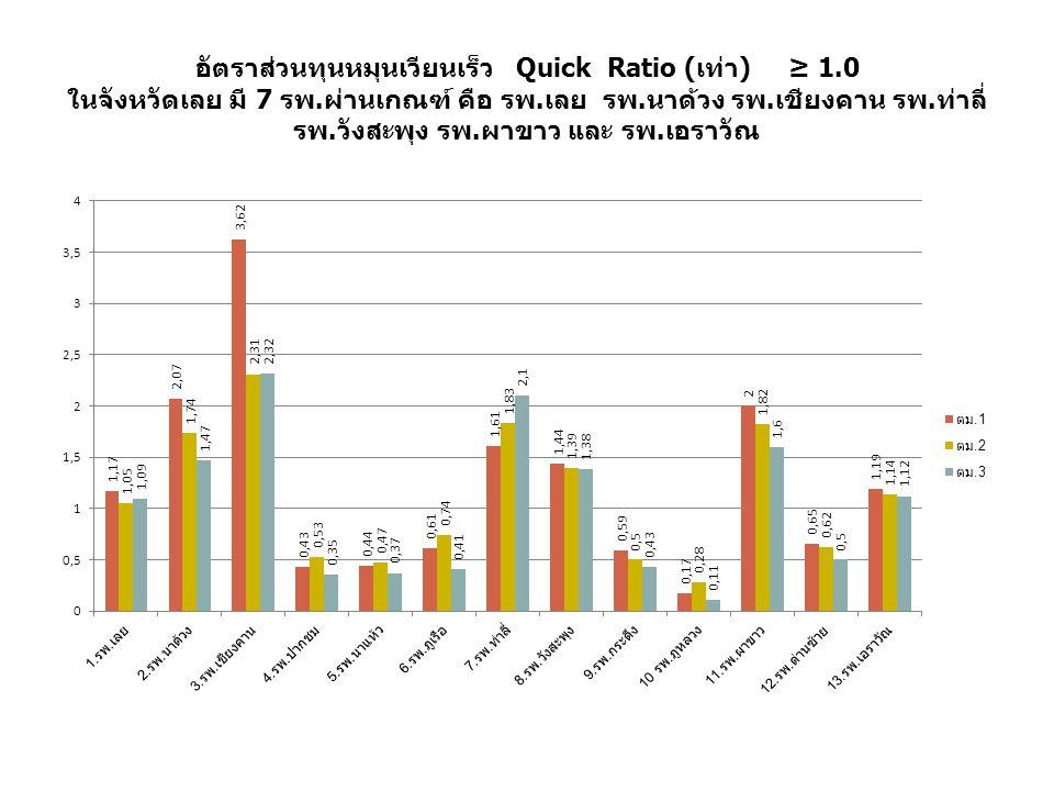 อัตราส่วนทุนหมุนเวียนเร็ว Quick Ratio (เท่า) ≥ 1.0 ในจังหวัดเลย มี 7 รพ.ผ่านเกณฑ์ คือ รพ.เลย รพ.นาด้วง รพ.เชียงคาน รพ.ท่าลี่ รพ.วังสะพุง รพ.ผาขาว และ