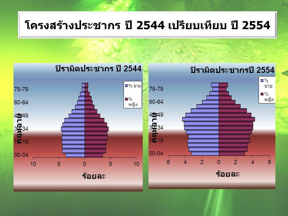โครงสร้างประชากร ปี 2544 เปรียบเทียบ ปี 2554