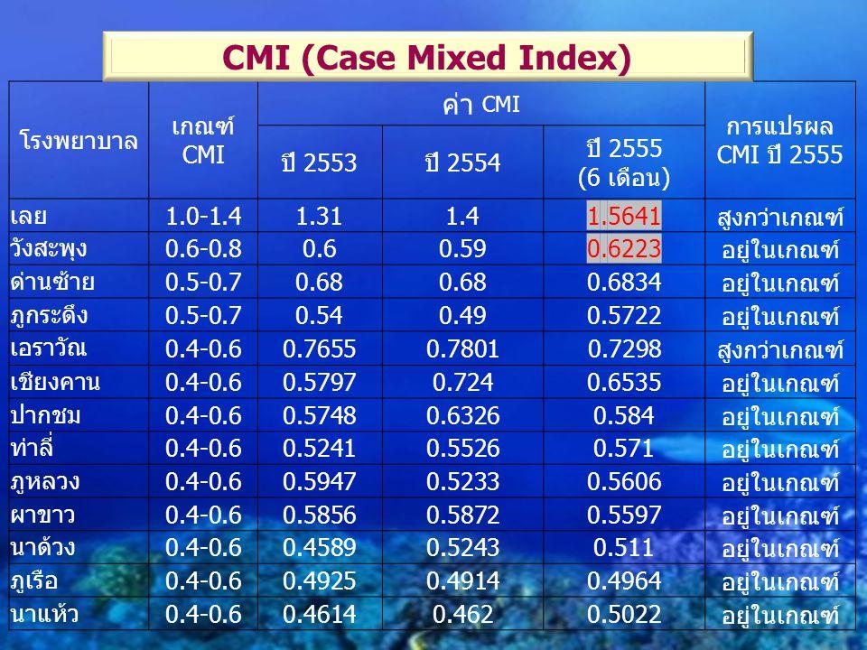 โรงพยาบาล เกณฑ์ CMI ค่า CMI การแปรผล CMI ปี 2555 ปี 2553ปี 2554 ปี 2555 (6 เดือน) เลย 1.0-1.41.311.41.5641สูงกว่าเกณฑ์ วังสะพุง 0.6-0.80.60.590.6223อย