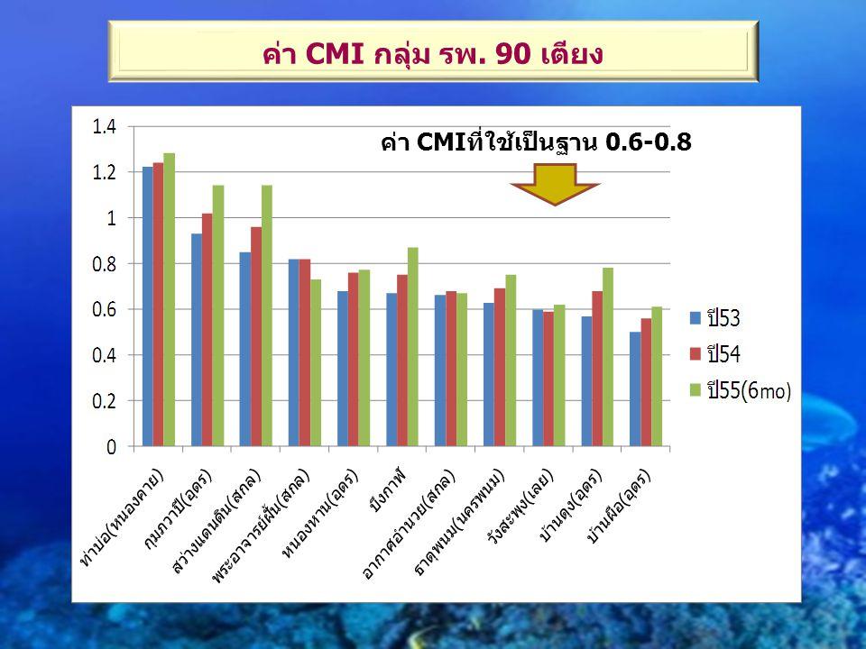 ค่า CMI กลุ่ม รพ. 90 เตียง ค่า CMIที่ใช้เป็นฐาน 0.6-0.8