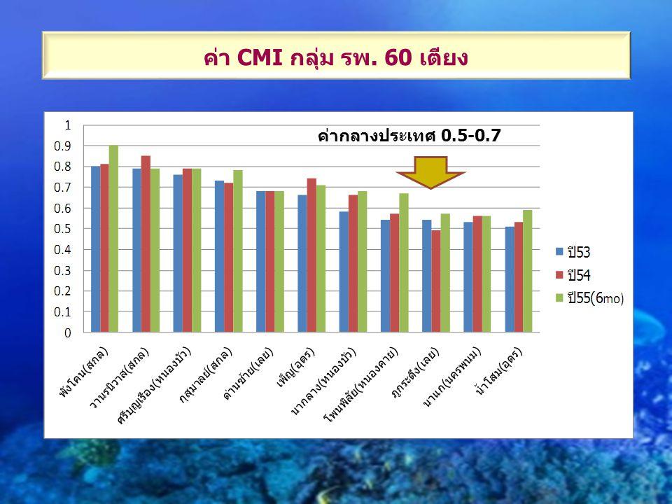 ค่า CMI กลุ่ม รพ. 60 เตียง ค่ากลางประเทศ 0.5-0.7