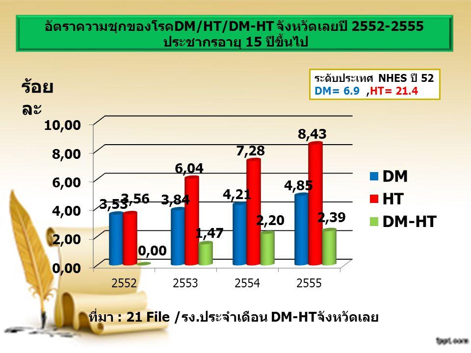 อัตราความชุกของโรคDM/HT/DM-HT จังหวัดเลยปี 2552-2555 ประชากรอายุ 15 ปีขึ้นไป ที่มา : 21 File /รง.ประจำเดือน DM-HTจังหวัดเลย ร้อย ละ ระดับประเทศ NHES ป