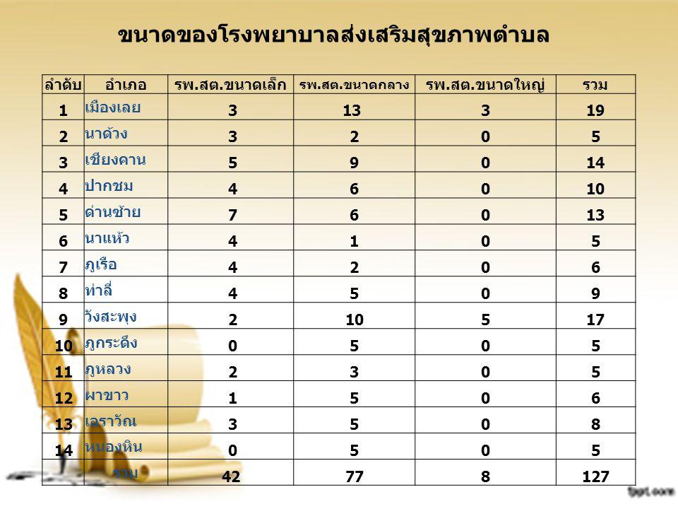 ข้อมูลบุคลากรด้านสาธารณสุข ทั้งจังหวัด 3,677 คน ข้าราชการ 1,652 คน 44.9 % พนักงานราชการ 37 คน 1.0 % ลูกจ้างประจำ 342 คน 9.3 % ลูกจ้างชั่วคราว 1,646 คน 44.8 % เฉพาะ สสจ.เลย 147 คน ข้าราชการ 110 คน 74.8 % พนักงานราชการ 3 คน 2.1 % ลูกจ้างประจำ 10 คน 6.8 % ลูกจ้างชั่วคราว 24 คน 16.3 %
