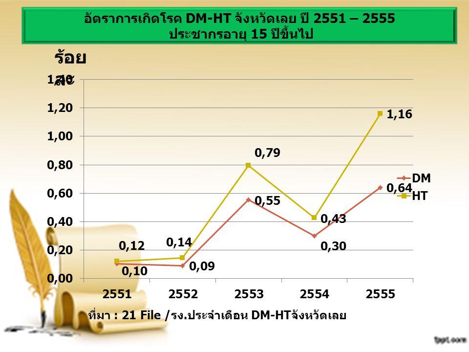ร้อย ละ ที่มา : 21 File /รง.ประจำเดือน DM-HTจังหวัดเลย อัตราการเกิดโรค DM-HT จังหวัดเลย ปี 2551 – 2555 ประชากรอายุ 15 ปีขึ้นไป