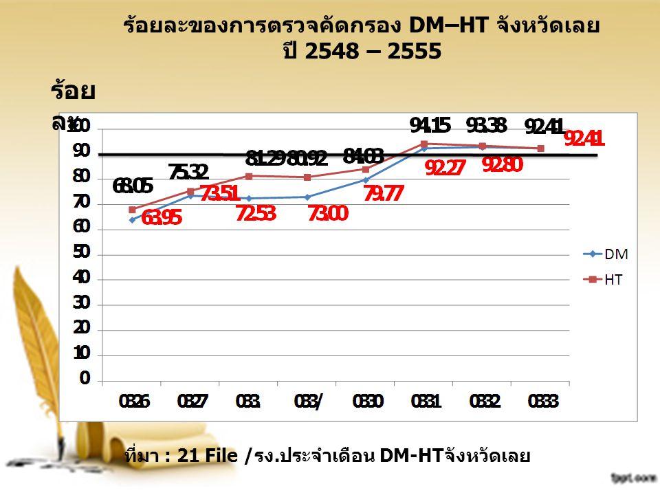ร้อยละของการตรวจคัดกรอง DM–HT จังหวัดเลย ปี 2548 – 2555 ร้อย ละ ที่มา : 21 File /รง.ประจำเดือน DM-HTจังหวัดเลย