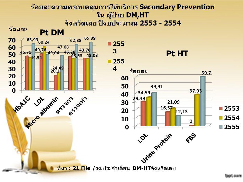 ที่มา : 21 File /รง.ประจำเดือน DM-HTจังหวัดเลย ร้อยละความครอบคลุมการให้บริการ Secondary Prevention ใน ผู้ป่วย DM,HT จังหวัดเลย ปีงบประมาณ 2553 - 2554