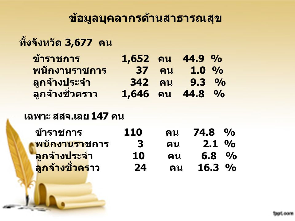 ข้อมูลบุคลากรด้านสาธารณสุข ทั้งจังหวัด 3,677 คน ข้าราชการ 1,652 คน 44.9 % พนักงานราชการ 37 คน 1.0 % ลูกจ้างประจำ 342 คน 9.3 % ลูกจ้างชั่วคราว 1,646 คน