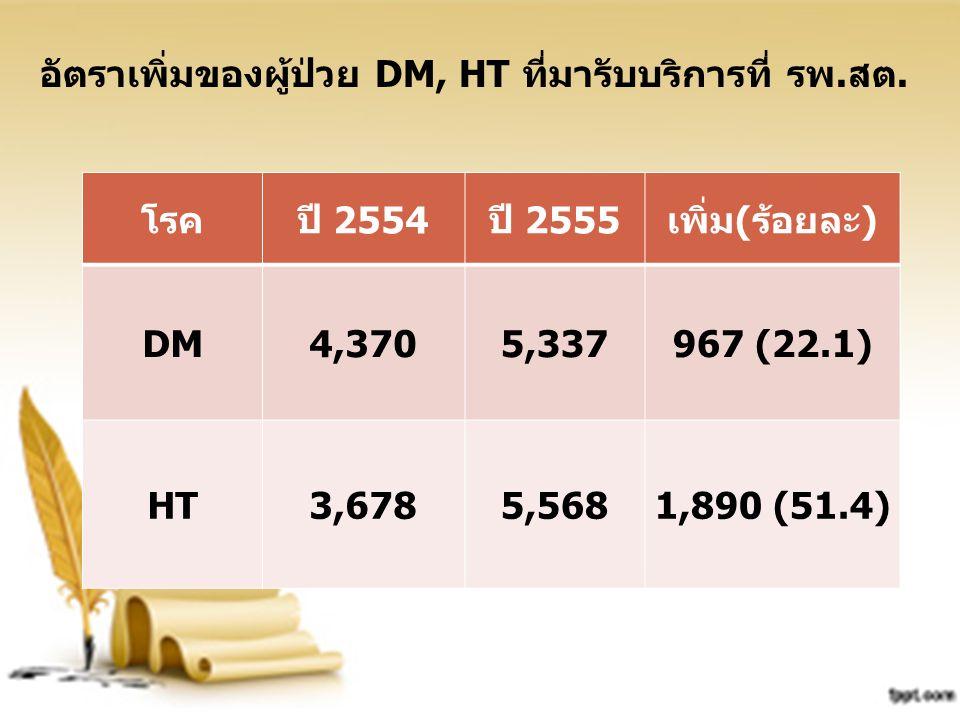 อัตราเพิ่มของผู้ป่วย DM, HT ที่มารับบริการที่ รพ.สต. โรคปี 2554ปี 2555เพิ่ม(ร้อยละ) DM4,3705,337967 (22.1) HT3,6785,5681,890 (51.4)