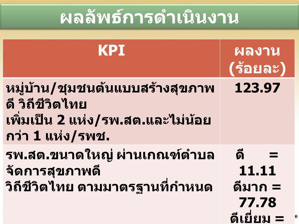 ผลลัพธ์การดำเนินงาน KPI ผลงาน ( ร้อยละ ) หมู่บ้าน / ชุมชนต้นแบบสร้างสุขภาพ ดี วิถีชีวิตไทย เพิ่มเป็น 2 แห่ง / รพ. สต. และไม่น้อย กว่า 1 แห่ง / รพช. 12
