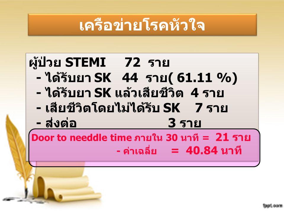 ผู้ป่วย STEMI 72 ราย - ได้รับยา SK 44 ราย( 61.11 %) - ได้รับยา SK แล้วเสียชีวิต 4 ราย - เสียชีวิตโดยไม่ได้รับ SK 7 ราย - ส่งต่อ 3 ราย Door to needdle