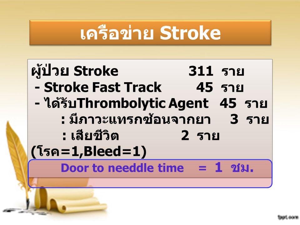 ผู้ป่วย Stroke 311 ราย - Stroke Fast Track 45 ราย - ได้รับThrombolytic Agent 45 ราย : มีภาวะแทรกซ้อนจากยา 3 ราย : เสียชีวิต 2 ราย (โรค=1,Bleed=1) Door