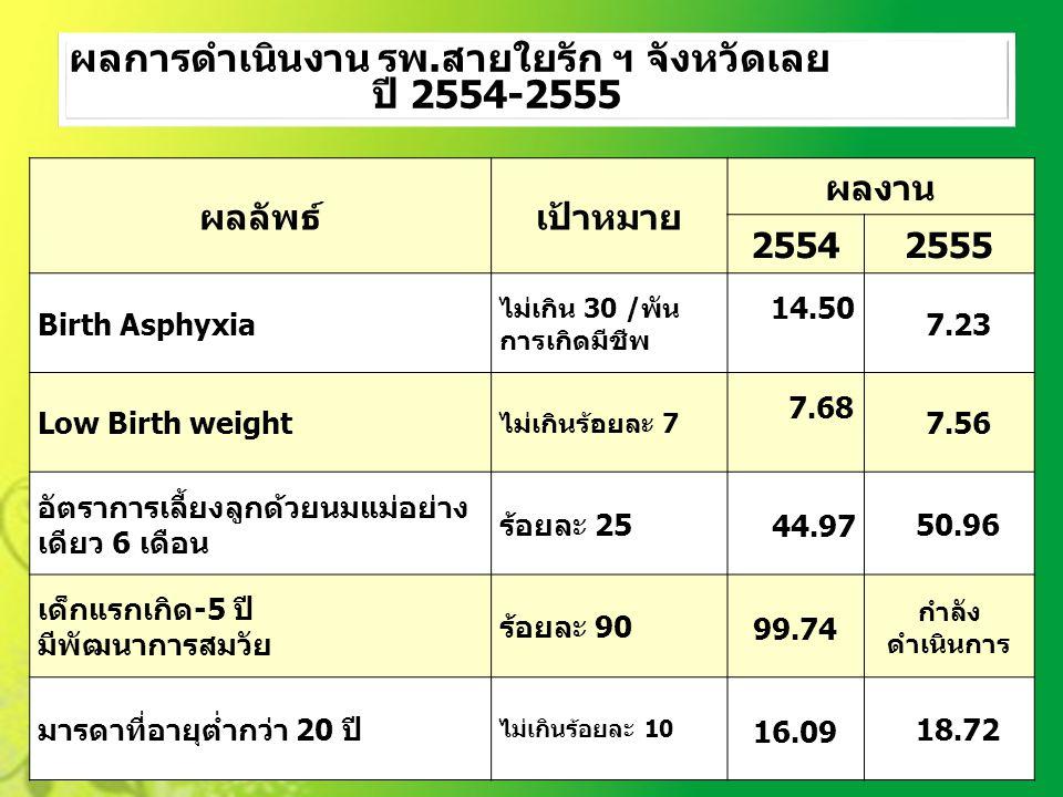 ผลลัพธ์เป้าหมาย ผลงาน 25542555 Birth Asphyxia ไม่เกิน 30 /พัน การเกิดมีชีพ 14.50 7.23 Low Birth weight ไม่เกินร้อยละ 7 7.68 7.56 อัตราการเลี้ยงลูกด้วย