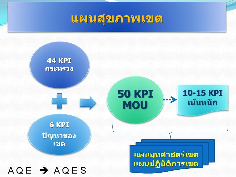 แผนสุขภาพเขตแผนสุขภาพเขต 44 KPI กระทรวง 6 KPI ปัญหาของ เขต 50 KPI MOU แผนยุทศาสตร์เขตแผนปฏิบัติการเขต 10-15 KPI เน้นหนัก A Q E  A Q E S