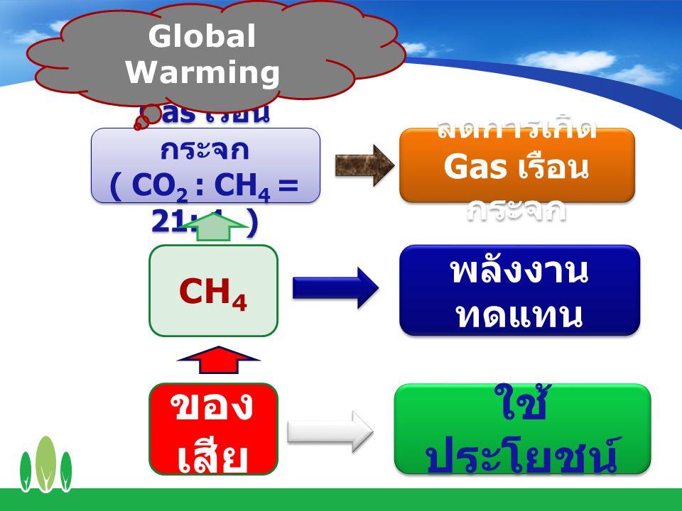 ของ เสีย CH 4 Gas เรือน กระจก ( CO 2 : CH 4 = 21: 1 ) Gas เรือน กระจก ( CO 2 : CH 4 = 21: 1 ) Global Warming ใช้ ประโยชน์ พลังงาน ทดแทน ลดการเกิด Gas