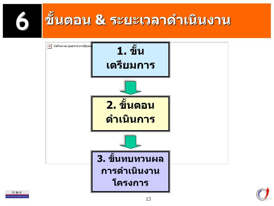 13 3.ขั้นทบทวนผล การดำเนินงาน โครงการ ขั้นตอน & ระยะเวลาดำเนินงาน 6 1.