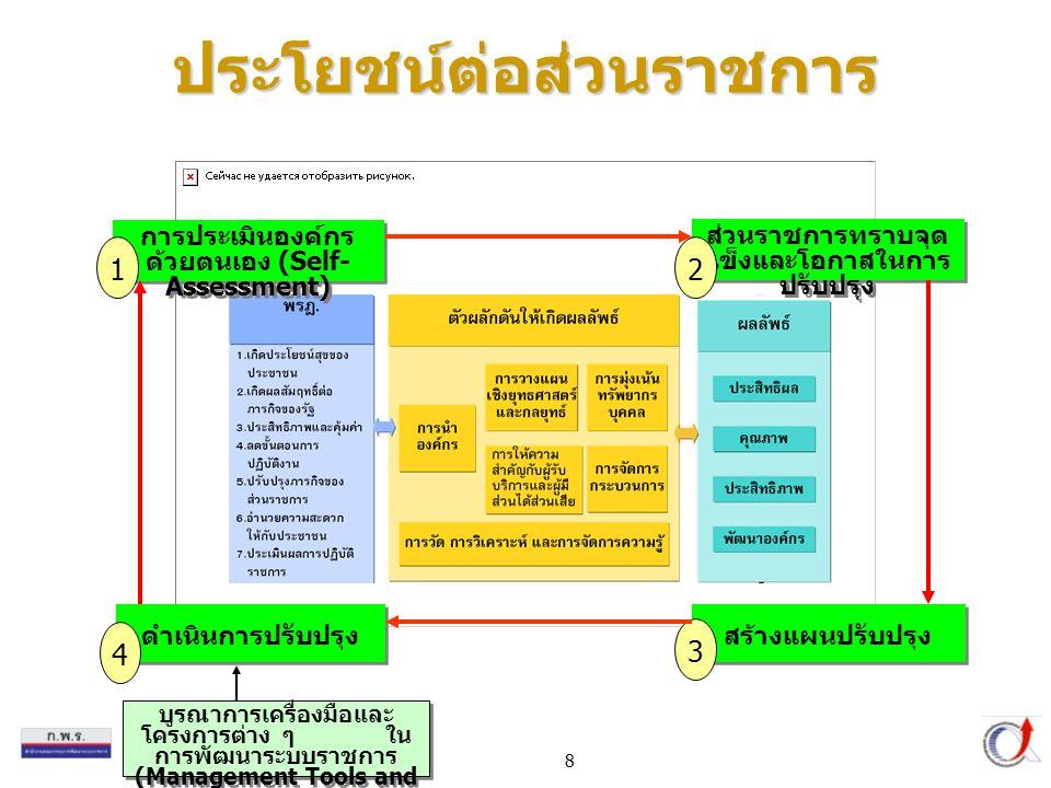 8 บูรณาการเครื่องมือและ โครงการต่าง ๆ ใน การพัฒนาระบบราชการ (Management Tools and Projects) การประเมินองค์กร ด้วยตนเอง (Self- Assessment) 1 ส่วนราชการทราบจุด แข็งและโอกาสในการ ปรับปรุง 2 สร้างแผนปรับปรุง 3 ดำเนินการปรับปรุง 4 ประโยชน์ต่อส่วนราชการ