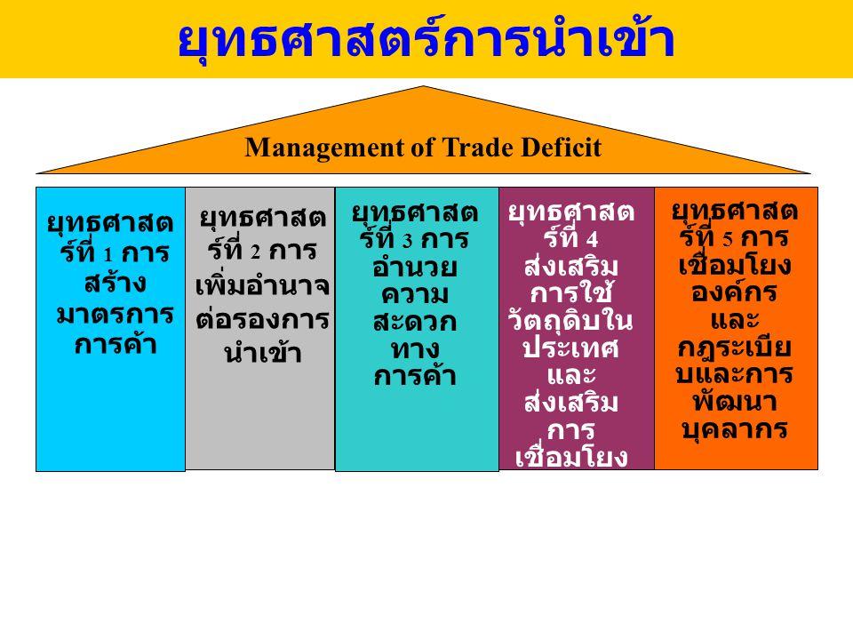 ยุทธศาสตร์การนำเข้า ยุทธศาสต ร์ที่ 4 ส่งเสริม การใช้ วัตถุดิบใน ประเทศ และ ส่งเสริม การ เชื่อมโยง อุตสาหกร รมต้นน้ำ กลางน้ำ และปลาย น้ำ Management of Trade Deficit ยุทธศาสต ร์ที่ 1 การ สร้าง มาตรการ การค้า ยุทธศาสต ร์ที่ 3 การ อำนวย ความ สะดวก ทาง การค้า ยุทธศาสต ร์ที่ 2 การ เพิ่มอำนาจ ต่อรองการ นำเข้า ยุทธศาสต ร์ที่ 5 การ เชื่อมโยง องค์กร และ กฎระเบีย บและการ พัฒนา บุคลากร