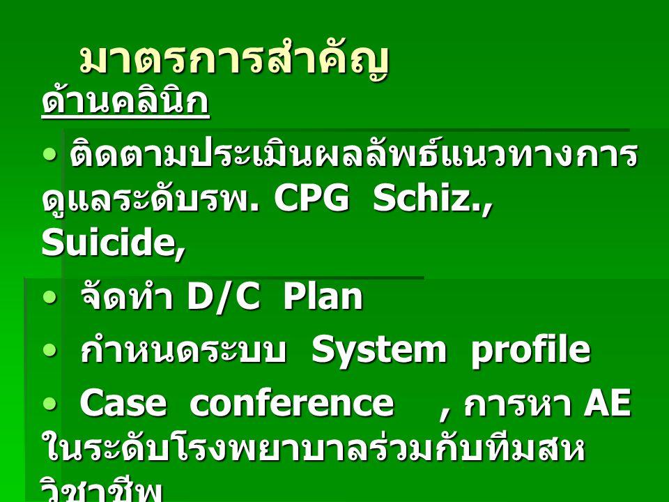 มาตรการสำคัญ ด้านคลินิก ติดตามประเมินผลลัพธ์แนวทางการ ดูแลระดับรพ. CPG Schiz., Suicide, ติดตามประเมินผลลัพธ์แนวทางการ ดูแลระดับรพ. CPG Schiz., Suicide