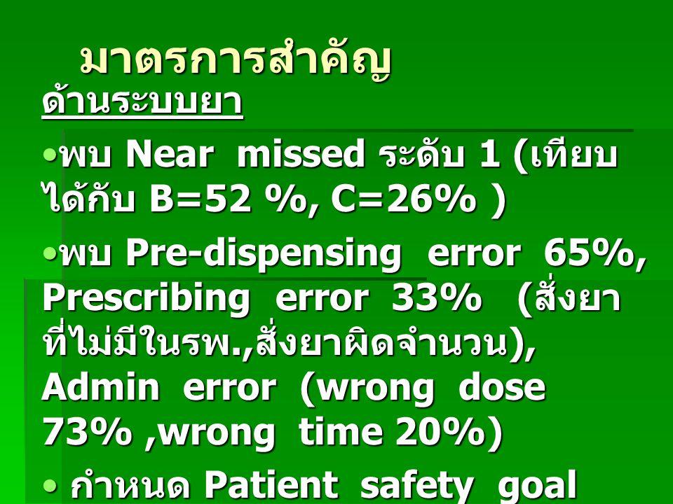 มาตรการสำคัญ ด้านระบบยา พบ Near missed ระดับ 1 ( เทียบ ได้กับ B=52 %, C=26% ) พบ Near missed ระดับ 1 ( เทียบ ได้กับ B=52 %, C=26% ) พบ Pre-dispensing