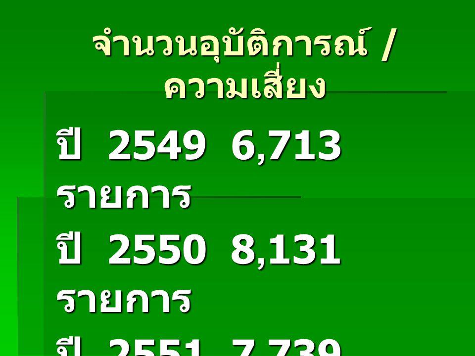 จำนวนอุบัติการณ์ / ความเสี่ยง ปี 2549 6,713 รายการ ปี 2550 8,131 รายการ ปี 2551 7,739 รายการ