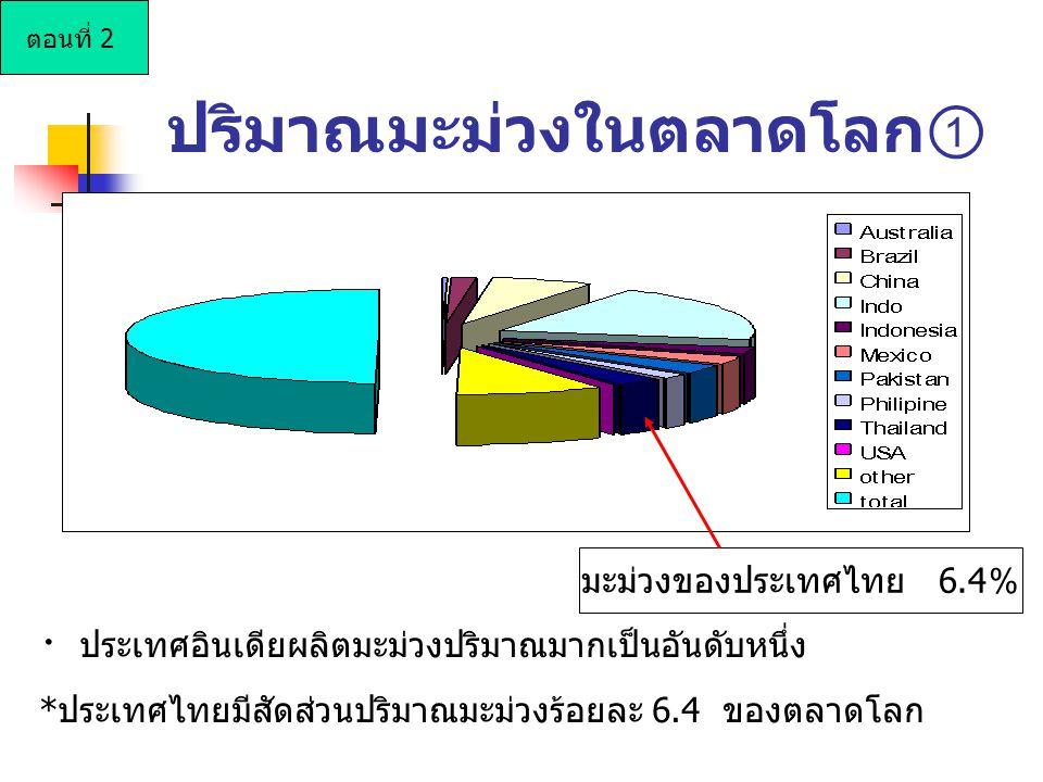 ปริมาณมะม่วงในตลาดโลก ① มะม่วงของประเทศไทย 6.4 % ・ ประเทศอินเดียผลิตมะม่วงปริมาณมากเป็นอันดับหนึ่ง *ประเทศไทยมีสัดส่วนปริมาณมะม่วงร้อยละ 6.4 ของตลาดโล