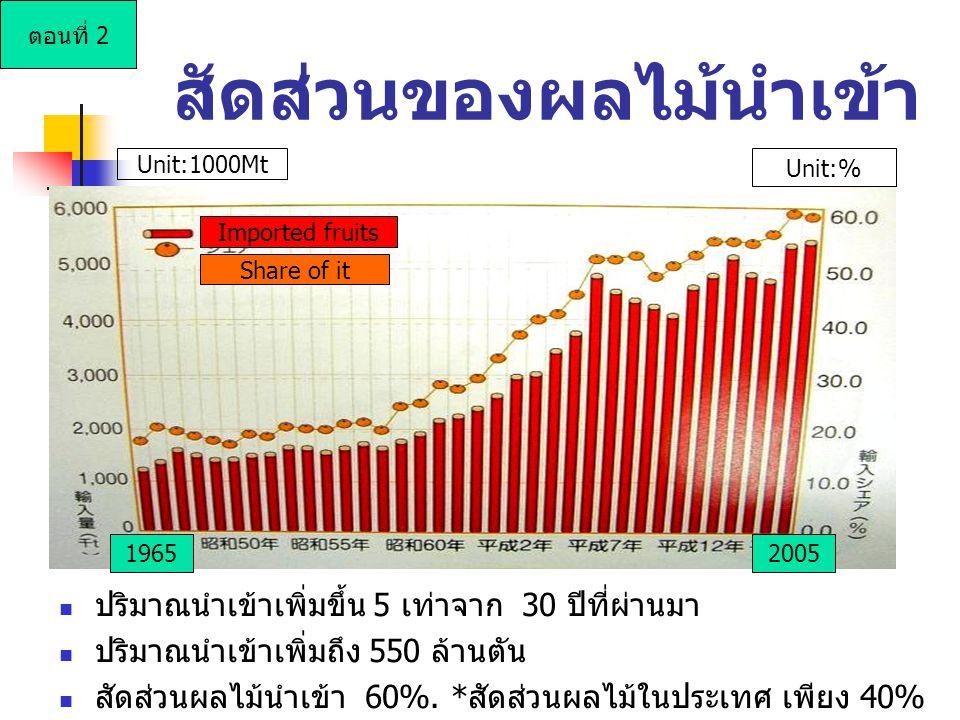 สัดส่วนของผลไม้นำเข้า Imported fruits Share of it 20051965 Unit:1000Mt Unit:% ตอนที่ 2 ปริมาณนำเข้าเพิ่มขึ้น 5 เท่าจาก 30 ปีที่ผ่านมา ปริมาณนำเข้าเพิ่