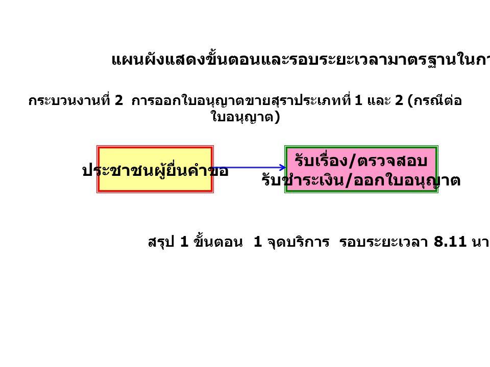 แผนผังแสดงขั้นตอนและรอบระยะเวลามาตรฐานในการบริการ กระบวนงานที่ 3 การออกใบอนุญาตขายสุราประเภทที่ 5, 6 และ 7 รวมถึงกรณีการต่อใบอนุญาตขายสุราประเภทที่ 7 สรุป 1 ขั้นตอน 1 จุดบริการ รอบระยะเวลา 7.76 นาที ประชาชนผู้ยื่นคำขอ รับเรื่อง / ตรวจสอบ รับชำระเงิน / ออกใบอนุญาต