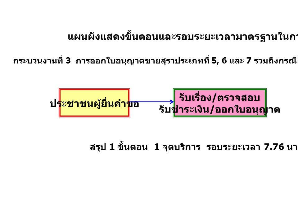 แผนผังแสดงขั้นตอนและรอบระยะเวลามาตรฐานในการบริการ กระบวนงานที่ 3 การออกใบอนุญาตขายสุราประเภทที่ 5, 6 และ 7 รวมถึงกรณีการต่อใบอนุญาตขายสุราประเภทที่ 7
