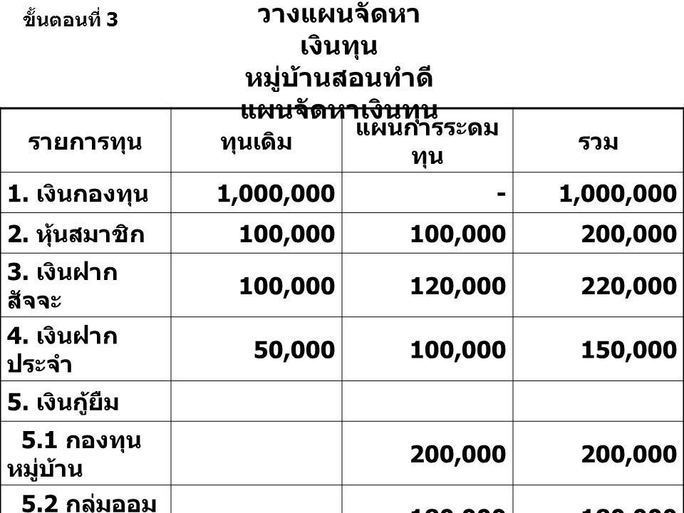 วางแผนจัดหา เงินทุน หมู่บ้านสอนทำดี แผนจัดหาเงินทุน รายการทุนทุนเดิม แผนการระดม ทุน รวม 1.