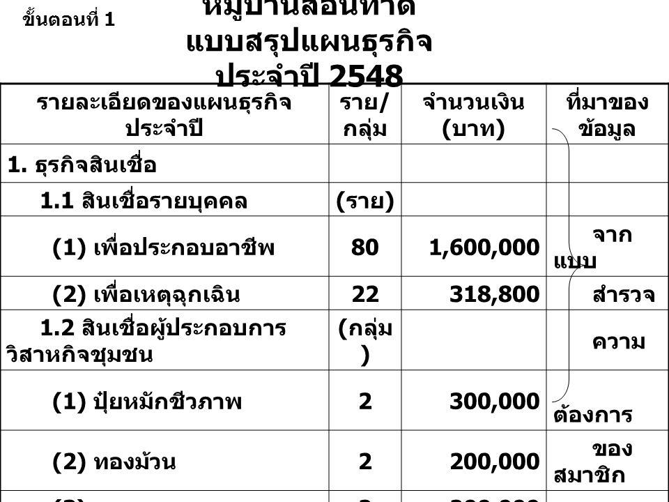 หมู่บ้านสอนทำดี แบบสรุปแผนธุรกิจ ประจำปี 2548 รายละเอียดของแผนธุรกิจ ประจำปี ราย / กลุ่ม จำนวนเงิน ( บาท ) ที่มาของ ข้อมูล 1.