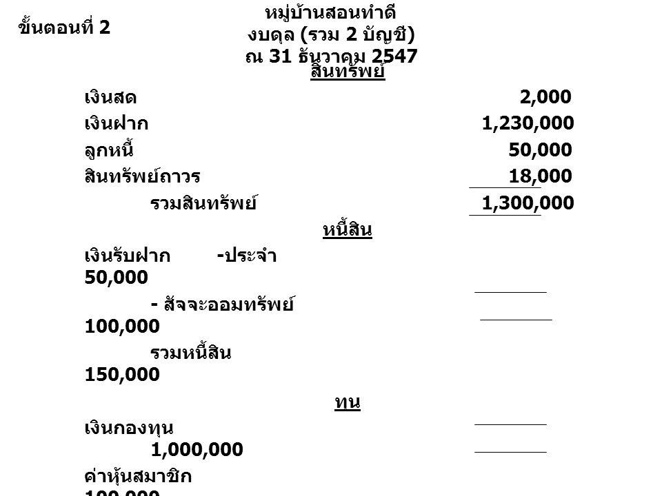 หมู่บ้านสอนทำดี งบดุล ( รวม 2 บัญชี ) ณ 31 ธันวาคม 2547 สินทรัพย์ เงินสด 2,000 เงินฝาก 1,230,000 ลูกหนี้ 50,000 สินทรัพย์ถาวร 18,000 รวมสินทรัพย์ 1,300,000 หนี้สิน เงินรับฝาก - ประจำ 50,000 - สัจจะออมทรัพย์ 100,000 รวมหนี้สิน 150,000 ทุน เงินกองทุน 1,000,000 ค่าหุ้นสมาชิก 100,000 กำไรสุทธิ 50,000 รวมหนี้สินและทุน 1,300,000 ขั้นตอนที่ 2